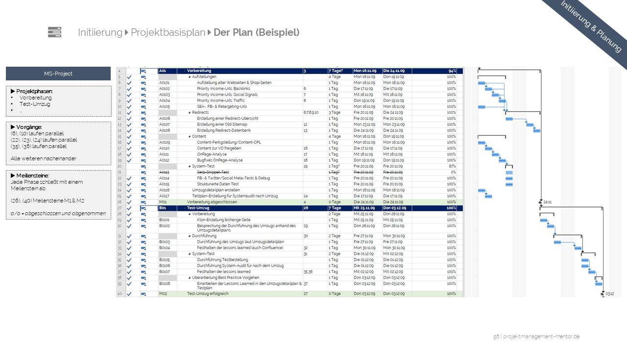 Projektstrukturplan Im Projektmanagement Hier Klicken