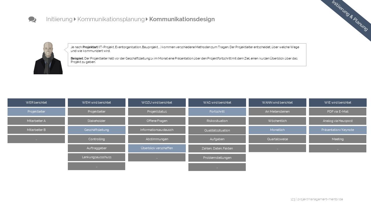Projektmarketing Kommunikationsmatrix Youtube 6